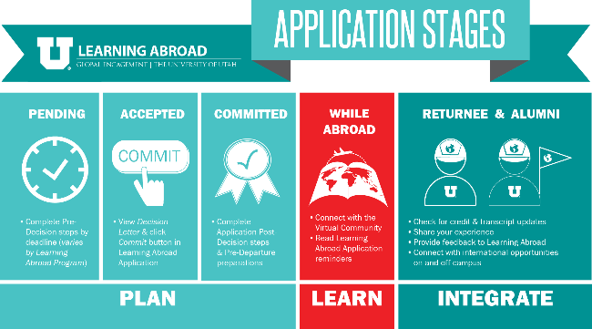 Application stages