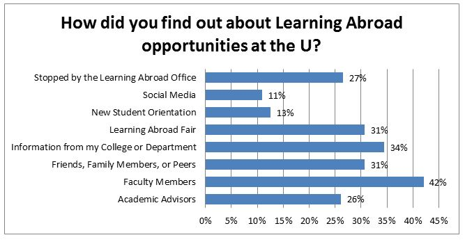 How did you find out about Learning Abroad opportunities at the U