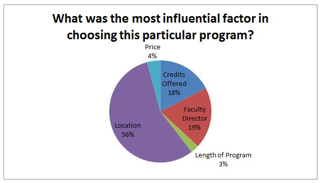 What was the most influential factor in choosing this particular program